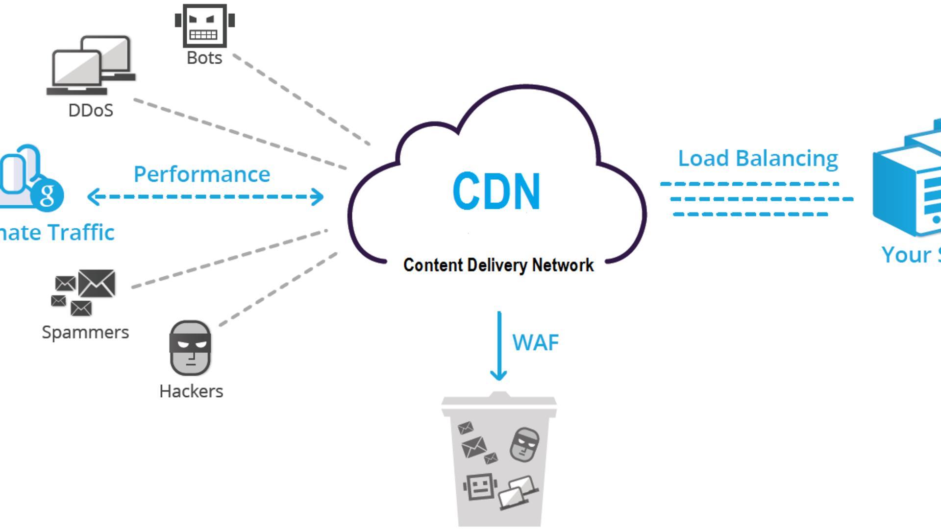 CDN DDOS