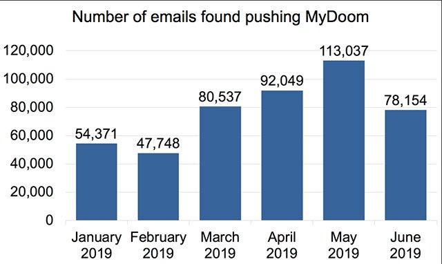 Số liệu thống kê MyDoom trong nửa đầu năm 2019